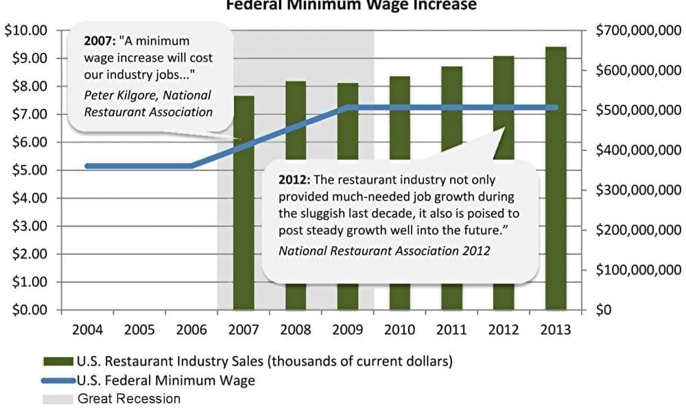 the current federal minimum wage essay In 1996 and 1997, the federal minimum wage was increased from $425 to $515, thereby increasing the minimum wage by $090 in pennsylvania but by just $010 in new jersey this allowed for an examination of the effects of minimum wage increases in the same area, subsequent to the 1992 change studied by card and krueger.