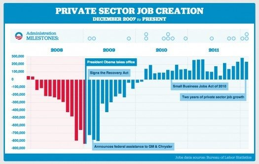 private-sector-job-growth-525×332.jpg