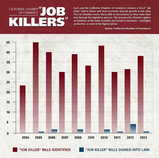Job-Killers-Graph