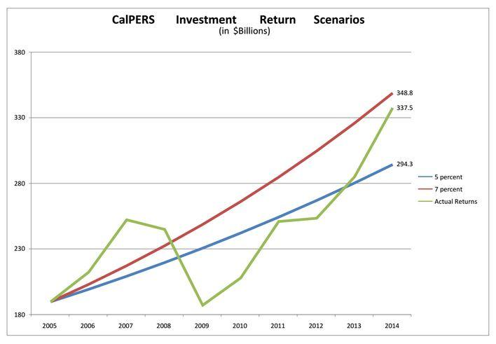 calpers-returns2.jpg
