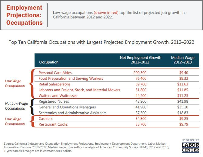 employment-projections-occupations.jpg