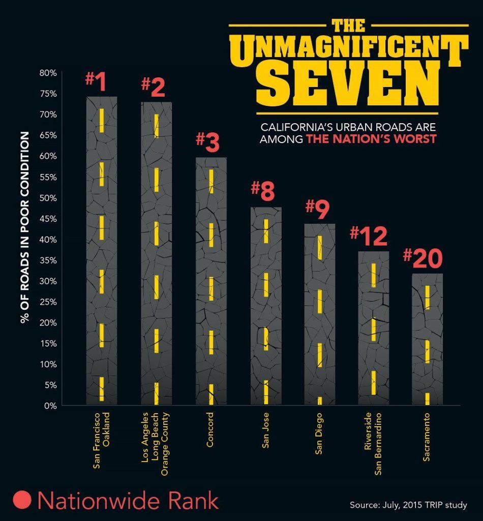 Worst-Roads---Infographic (1)