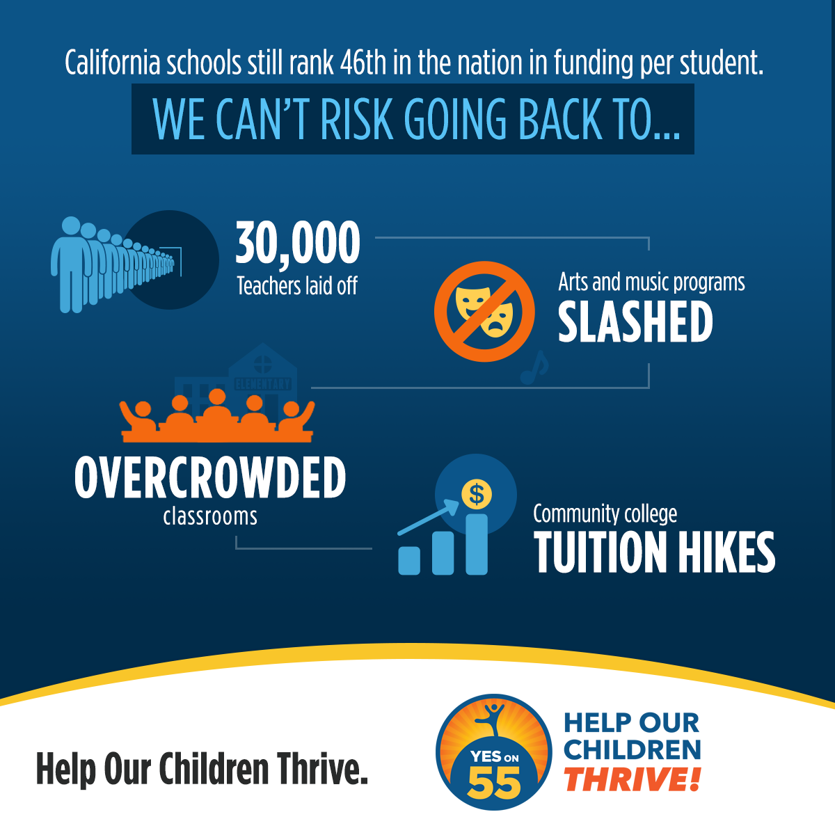 An infographic supporting Proposition 55