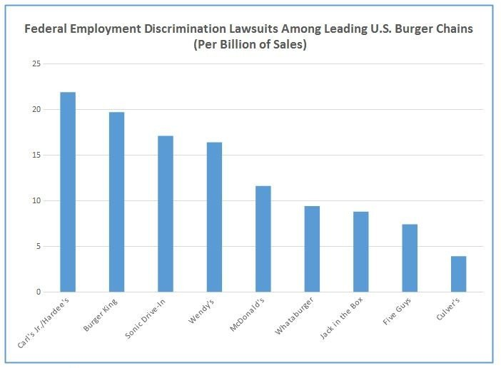 Discrimination Chart 2014