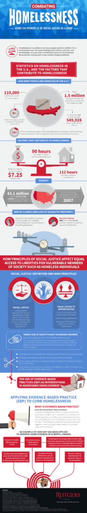 RU_MSW_Combatting_Homelessness_Using_The_Principles_Of_Social_Justice_As_A_Guide